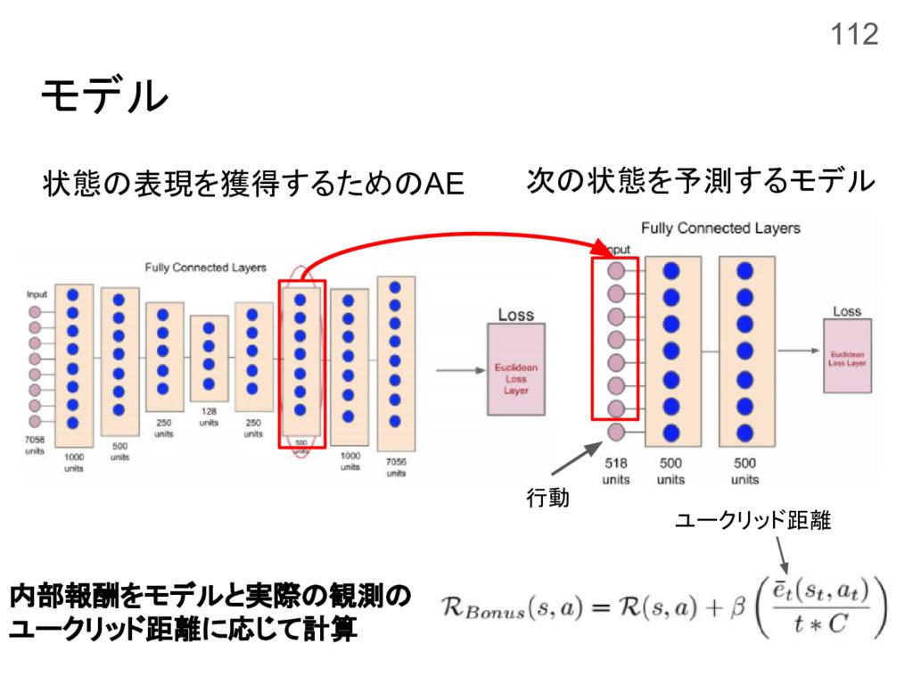モデル 状態の表現を獲得するためのAE 次の状態を予測するモデル 内部報酬をモデルと実際の観測...