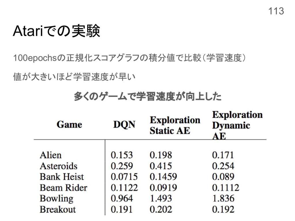 Atariでの実験 100epochsの正規化スコアグラフの積分値で比較(学習速度) 値が大き...