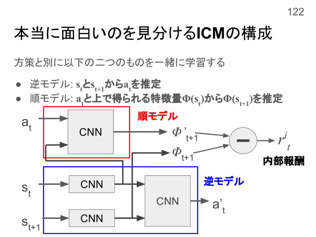 本当に面白いのを見分けるICMの構成 方策と別に以下の二つのものを一緒に学習する ● 逆モデル...