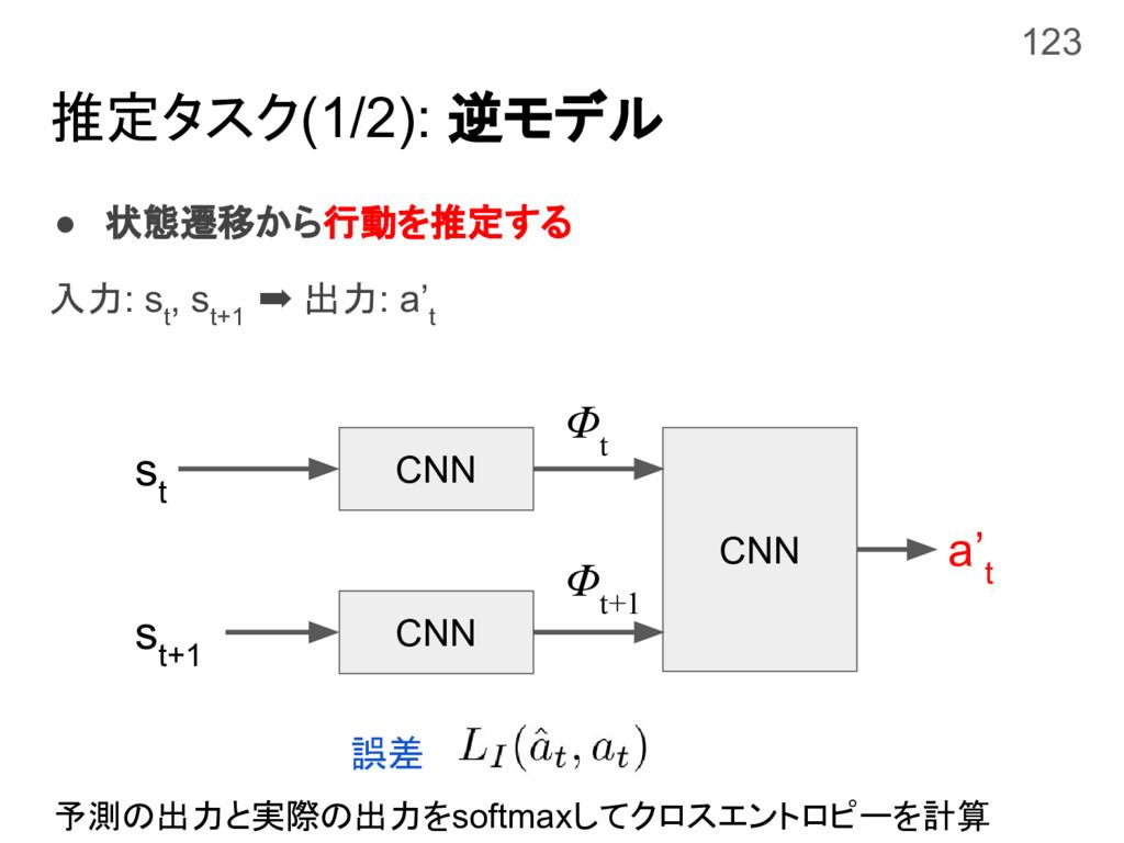 推定タスク(1/2): 逆モデル ● 状態遷移から行動を推定する 入力: s t , s t+...