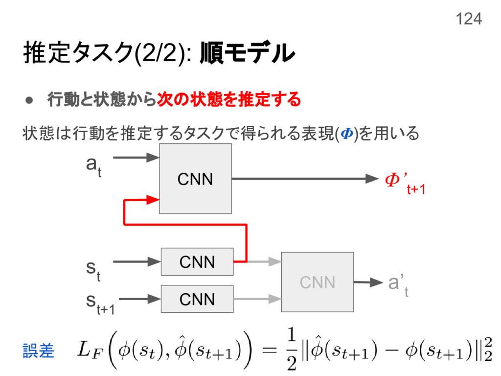 推定タスク(2/2): 順モデル ● 行動と状態から次の状態を推定する 状態は行動を推定するタ...