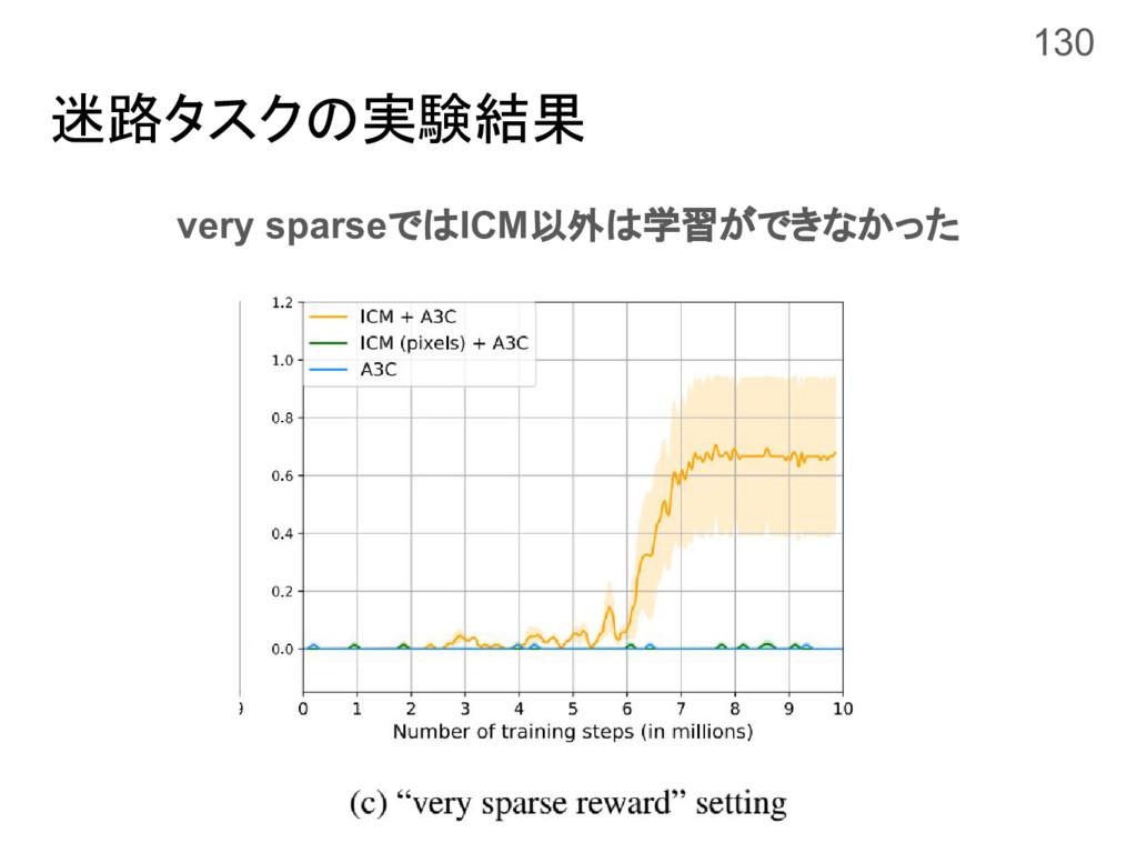 迷路タスクの実験結果 very sparseではICM以外は学習ができなかった 130