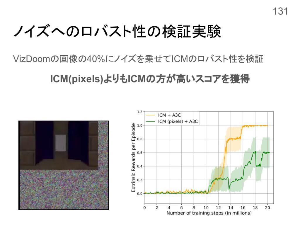 ノイズへのロバスト性の検証実験 VizDoomの画像の40%にノイズを乗せてICMのロバスト性...