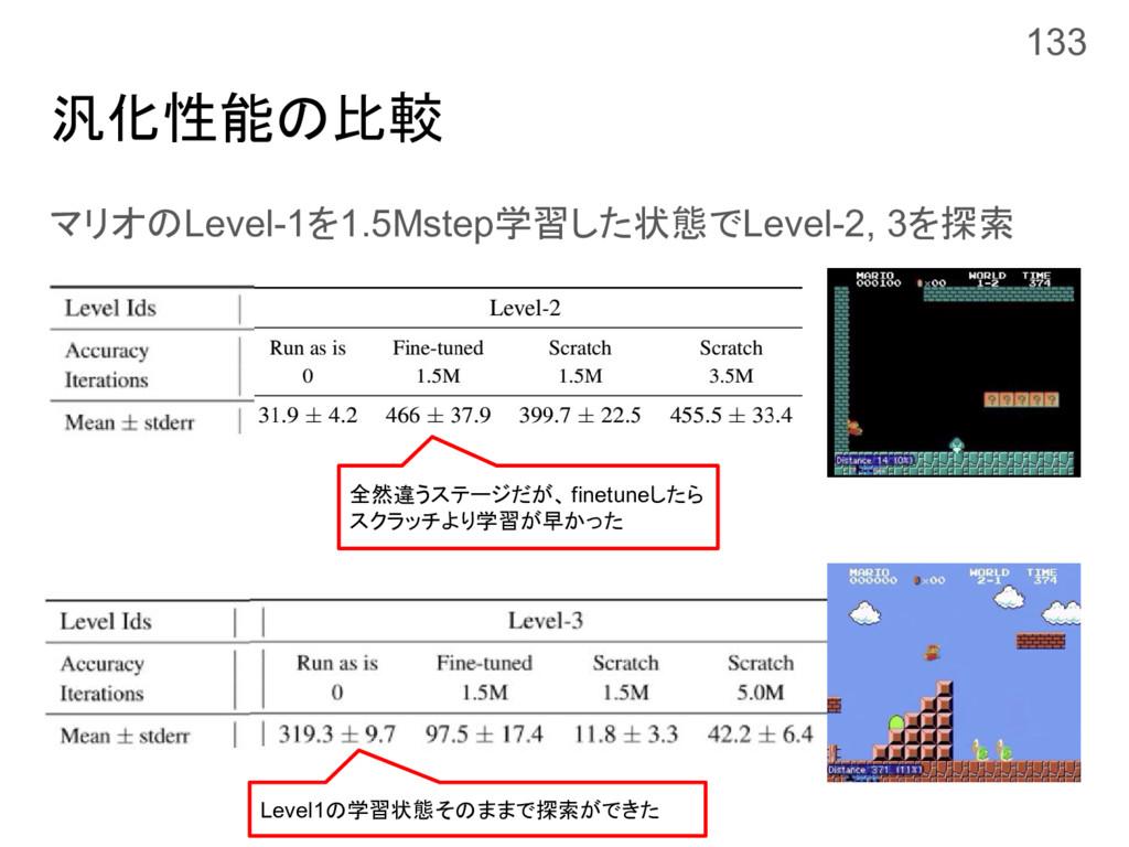 汎化性能の比較 マリオのLevel-1を1.5Mstep学習した状態でLevel-2, 3を探...