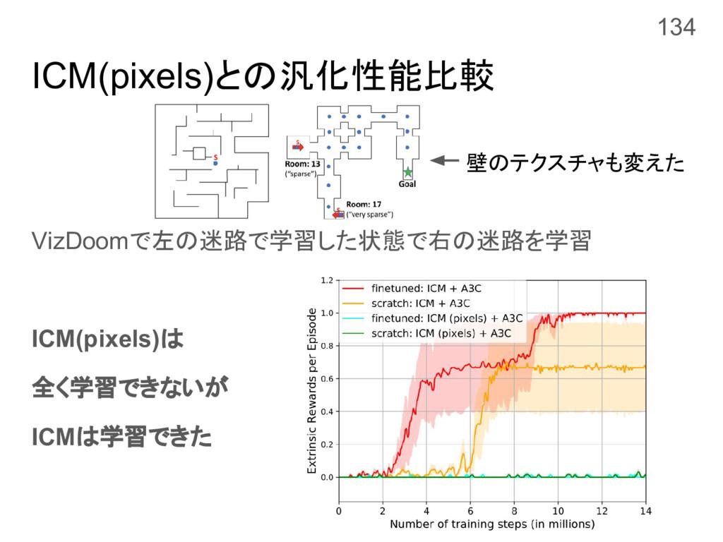 ICM(pixels)との汎化性能比較 VizDoomで左の迷路で学習した状態で右の迷路を学習...