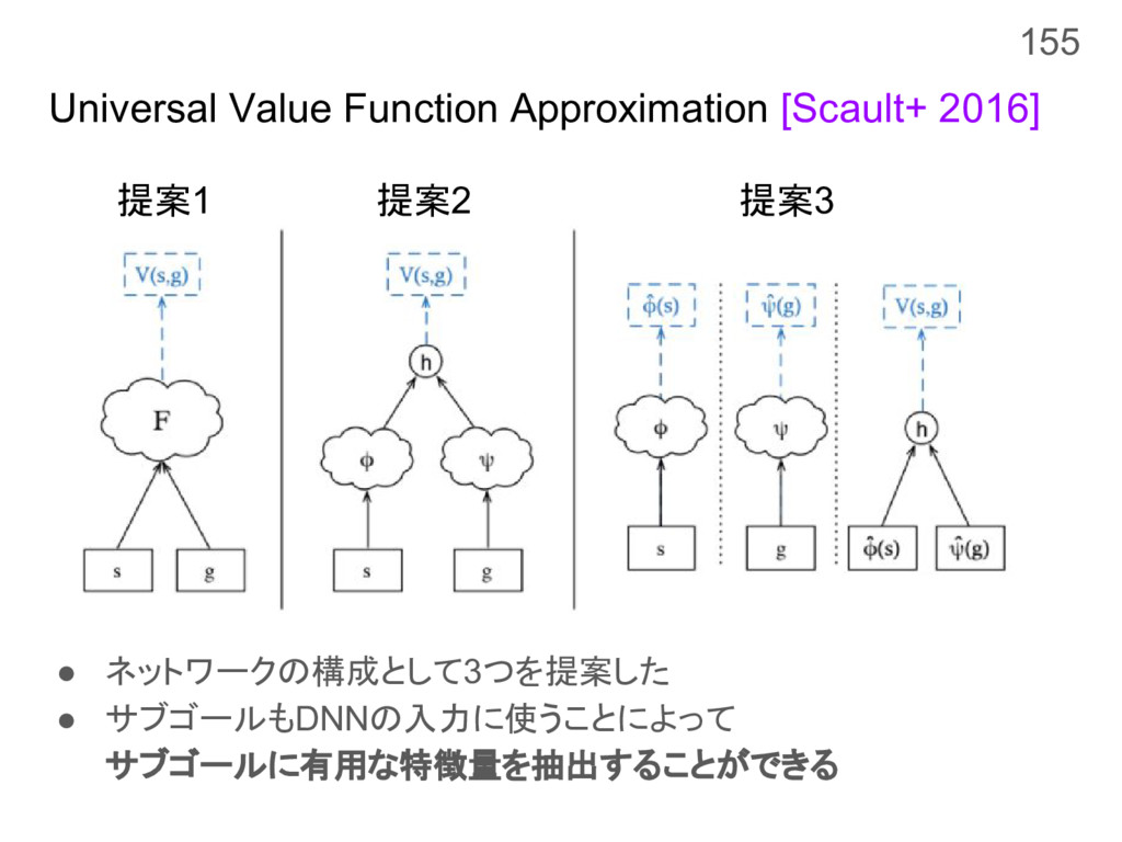 Universal Value Function Approximation [Scault+...