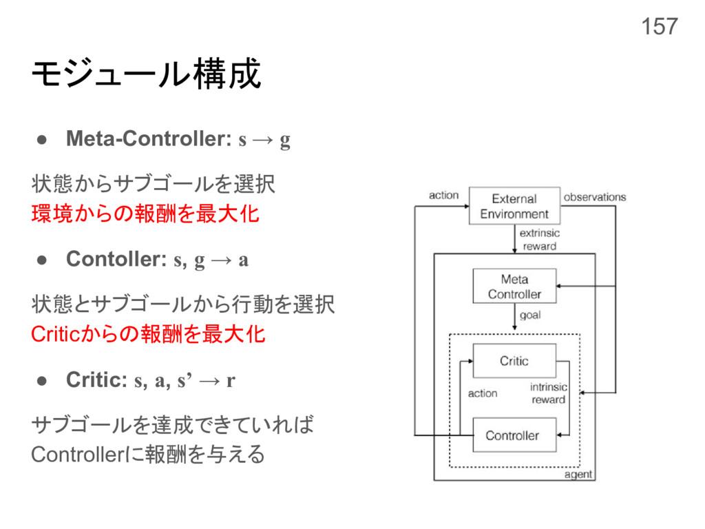 モジュール構成 ● Meta-Controller: s → g 状態からサブゴールを選択 環...