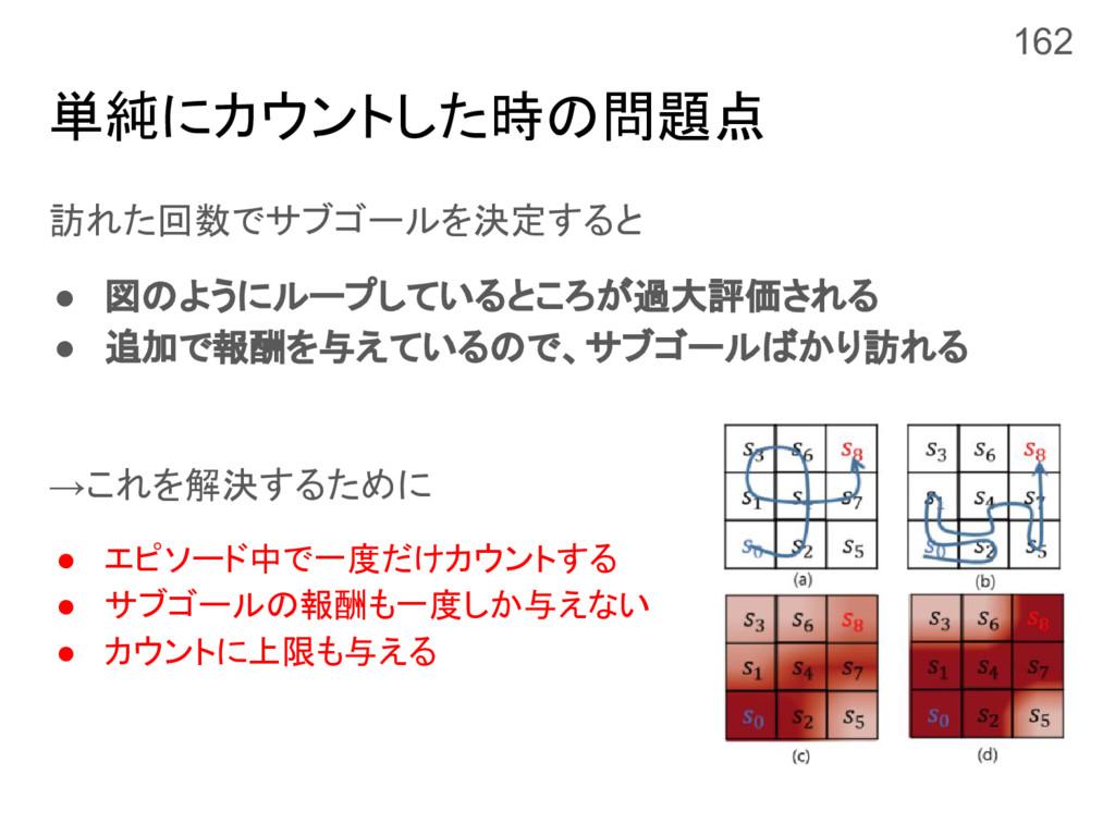 単純にカウントした時の問題点 訪れた回数でサブゴールを決定すると ● 図のようにループしている...