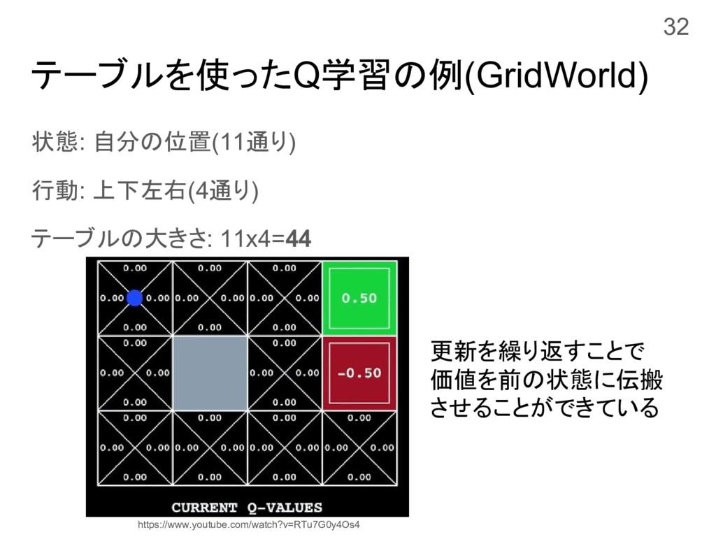 テーブルを使ったQ学習の例(GridWorld) 状態: 自分の位置(11通り) 行動: 上下...