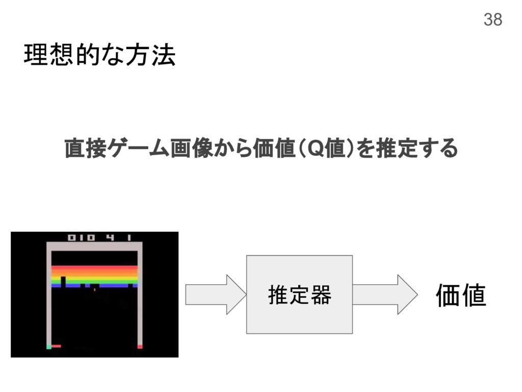 理想的な方法 直接ゲーム画像から価値(Q値)を推定する 38 価値 推定器