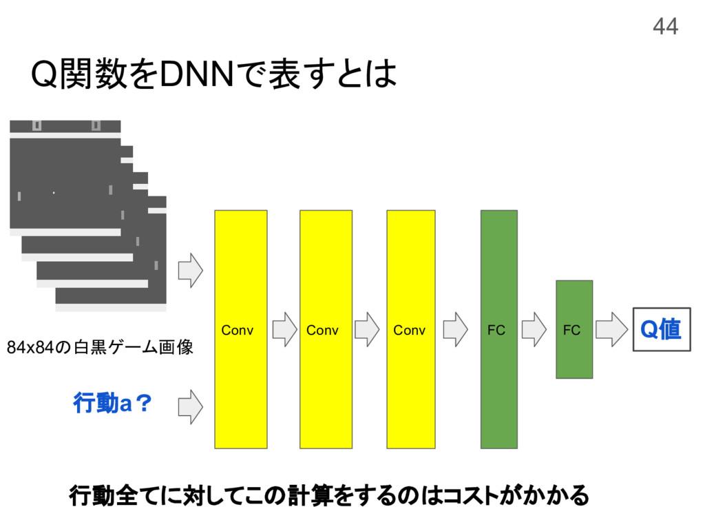 Q関数をDNNで表すとは Conv FC FC Q値 84x84の白黒ゲーム画像 Conv C...