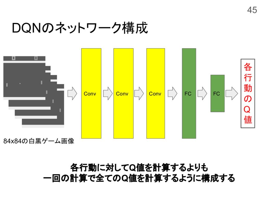 DQNのネットワーク構成 Conv FC FC 各 行 動 の Q 値 84x84の白黒ゲーム...