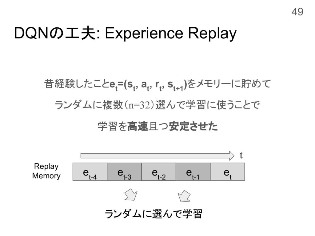DQNの工夫: Experience Replay 昔経験したことe t =(s t , a ...