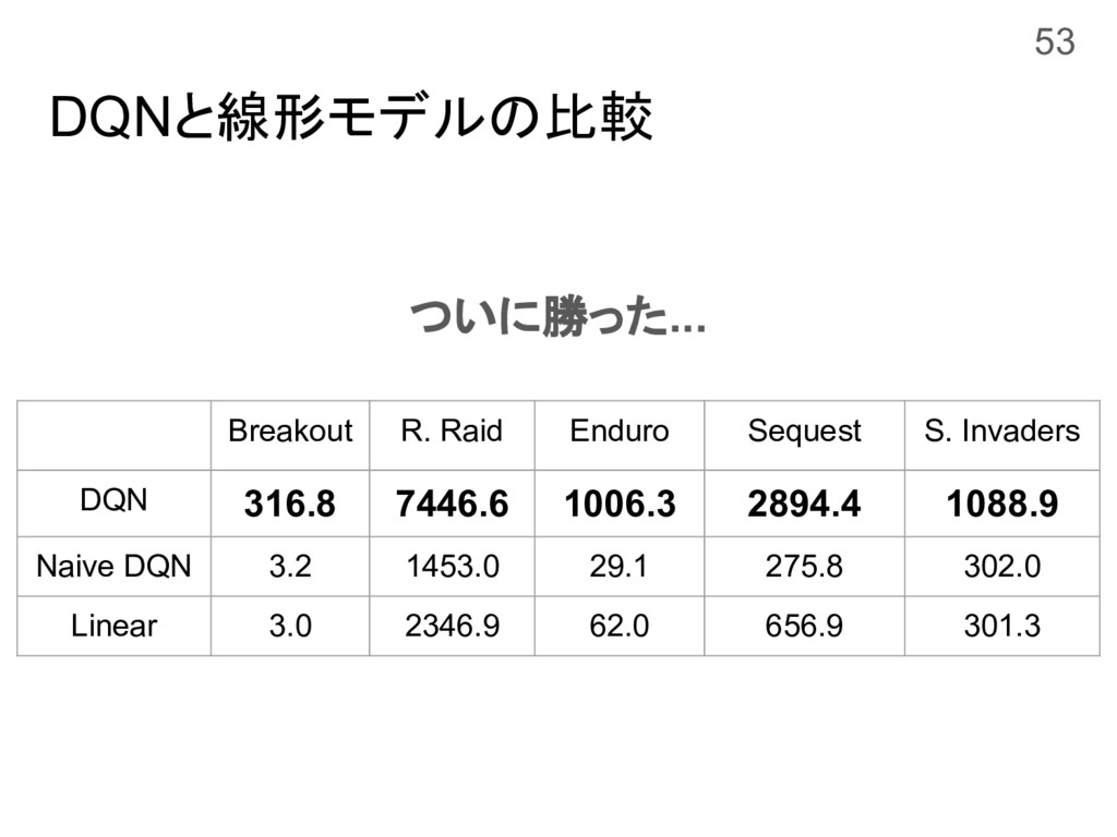DQNと線形モデルの比較 ついに勝った... 53 Breakout R. Raid Endu...