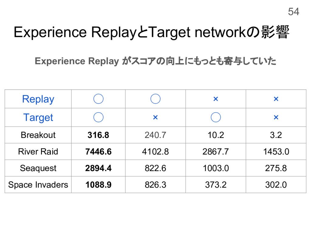 Experience ReplayとTarget networkの影響 Experience ...