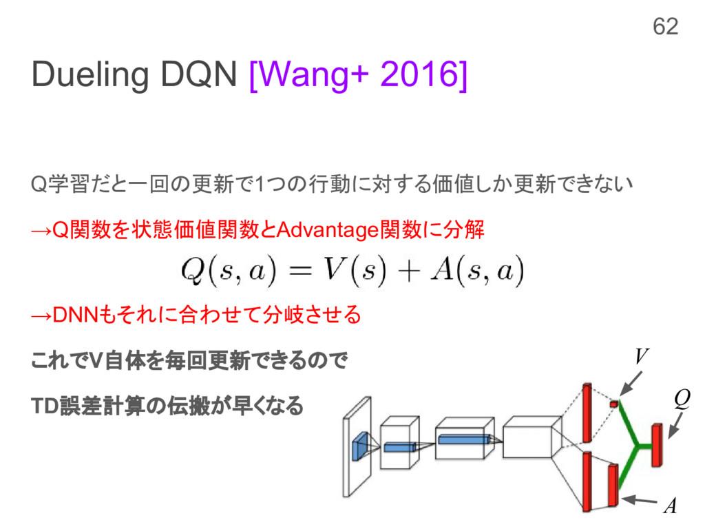 Dueling DQN [Wang+ 2016] Q学習だと一回の更新で1つの行動に対する価値...