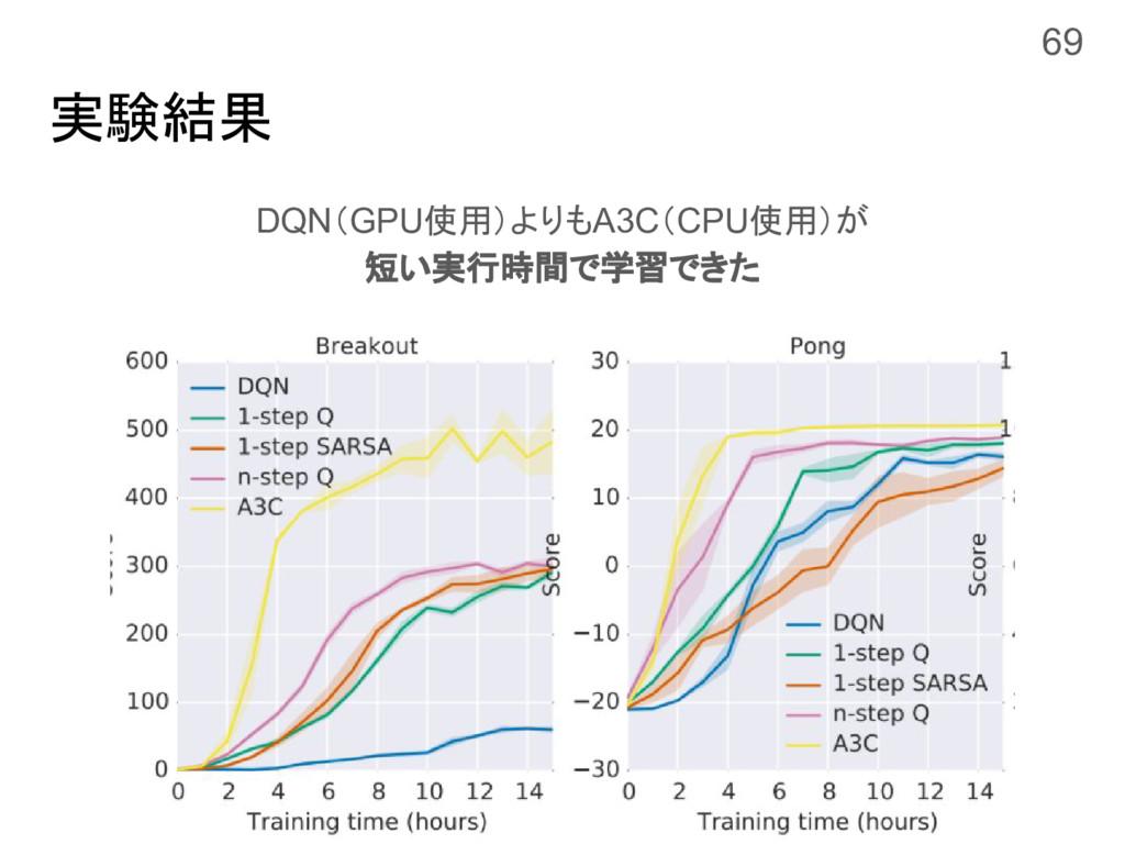 実験結果 DQN(GPU使用)よりもA3C(CPU使用)が 短い実行時間で学習できた 69