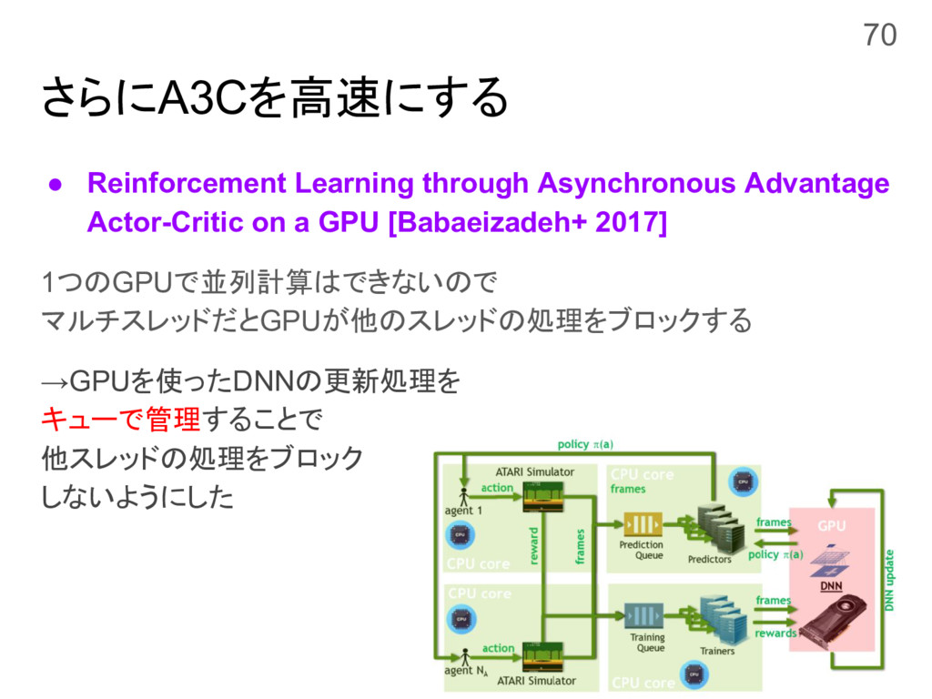 さらにA3Cを高速にする ● Reinforcement Learning through A...