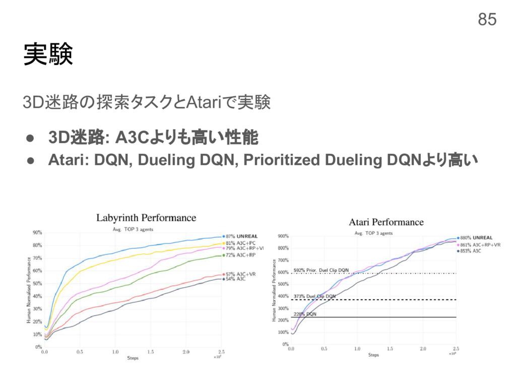 実験 3D迷路の探索タスクとAtariで実験 ● 3D迷路: A3Cよりも高い性能 ● Ata...