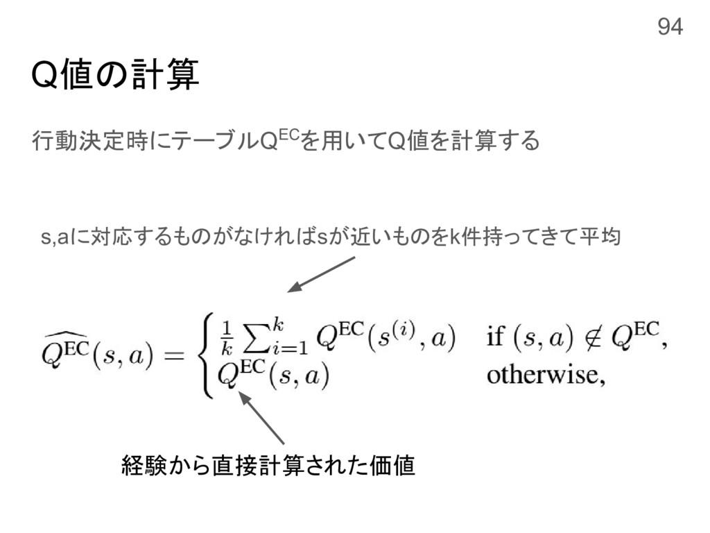 Q値の計算 行動決定時にテーブルQECを用いてQ値を計算する 94 s,aに対応するものがなけ...