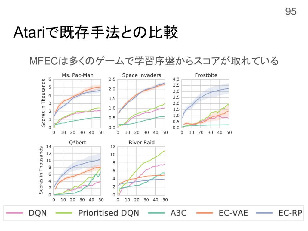 Atariで既存手法との比較 MFECは多くのゲームで学習序盤からスコアが取れている 95