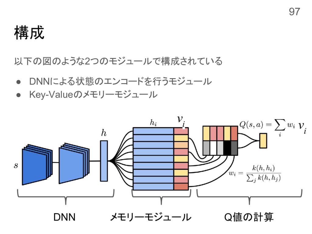 構成 以下の図のような2つのモジュールで構成されている ● DNNによる状態のエンコードを行う...