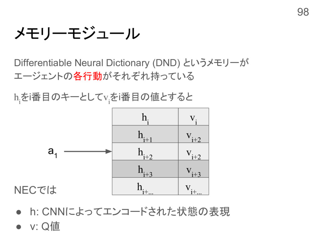 メモリーモジュール Differentiable Neural Dictionary (DND...