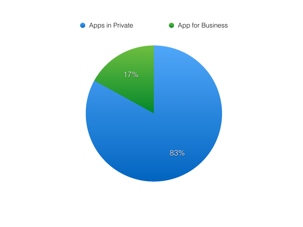 17% 83% Apps in Private App for Business