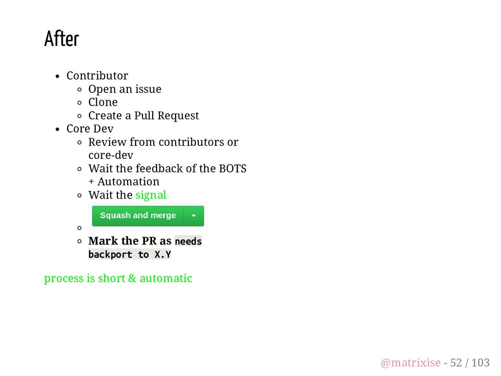 After Contributor Open an issue Clone Create a ...