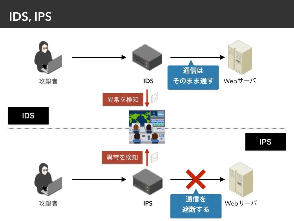 IDS, IPS Webαʔό IDS ߈ܸऀ ҟৗΛݕ Webαʔό IPS ߈ܸऀ ҟৗ...