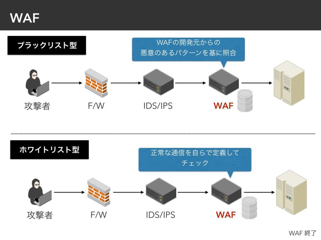 WAF F/W IDS/IPS WAF F/W IDS/IPS WAF ϒϥοΫϦετܕ ϗϫ...