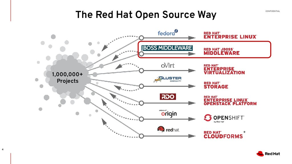 CONFIDENTIAL The Red Hat Open Source Way 4 1,00...