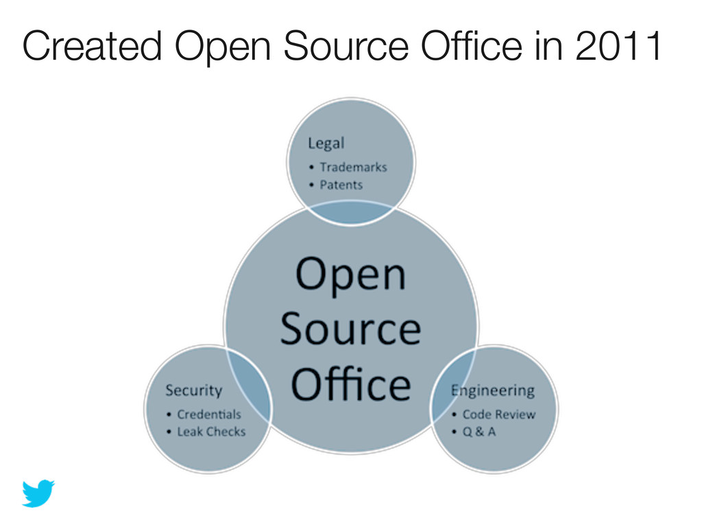 Created Open Source Office in 2011