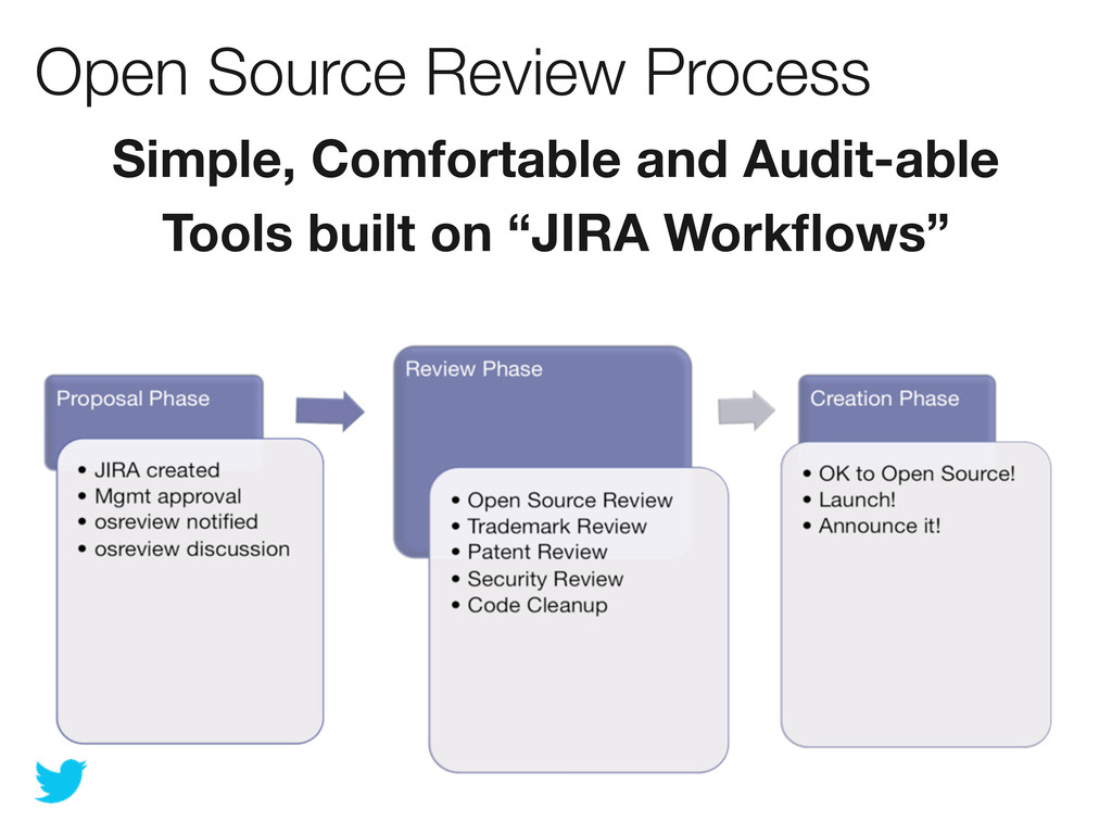 Open Source Review Process Simple, Comfortable ...