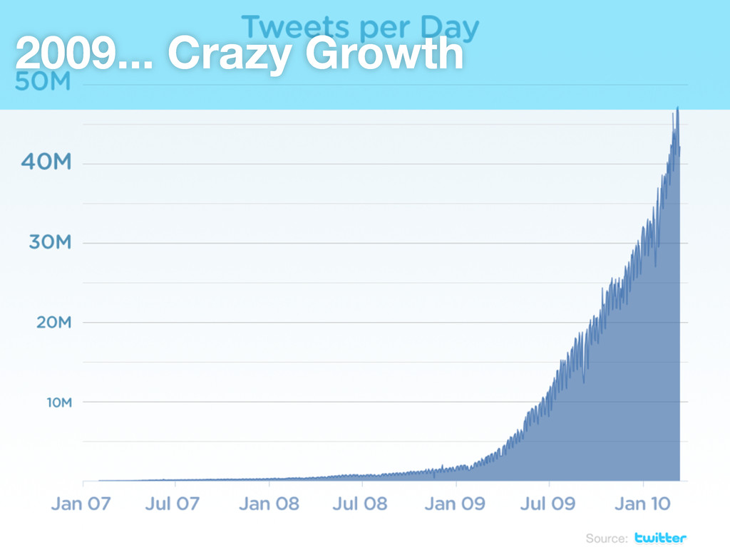 2009... Crazy Growth