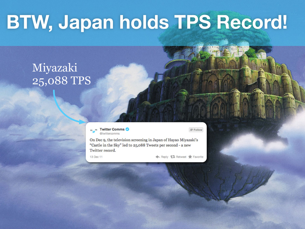 Miyazaki 25,088 TPS BTW, Japan holds TPS Record!
