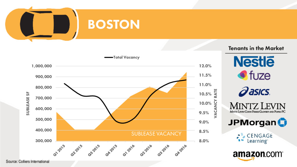 SUBLEASE VACANCY 8.0% 8.5% 9.0% 9.5% 10.0% 10.5...