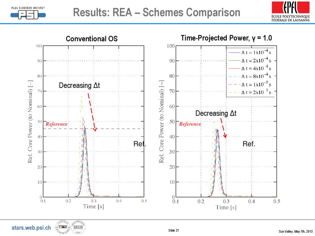 stars.web.psi.ch Slide 21 Results: REA – Scheme...