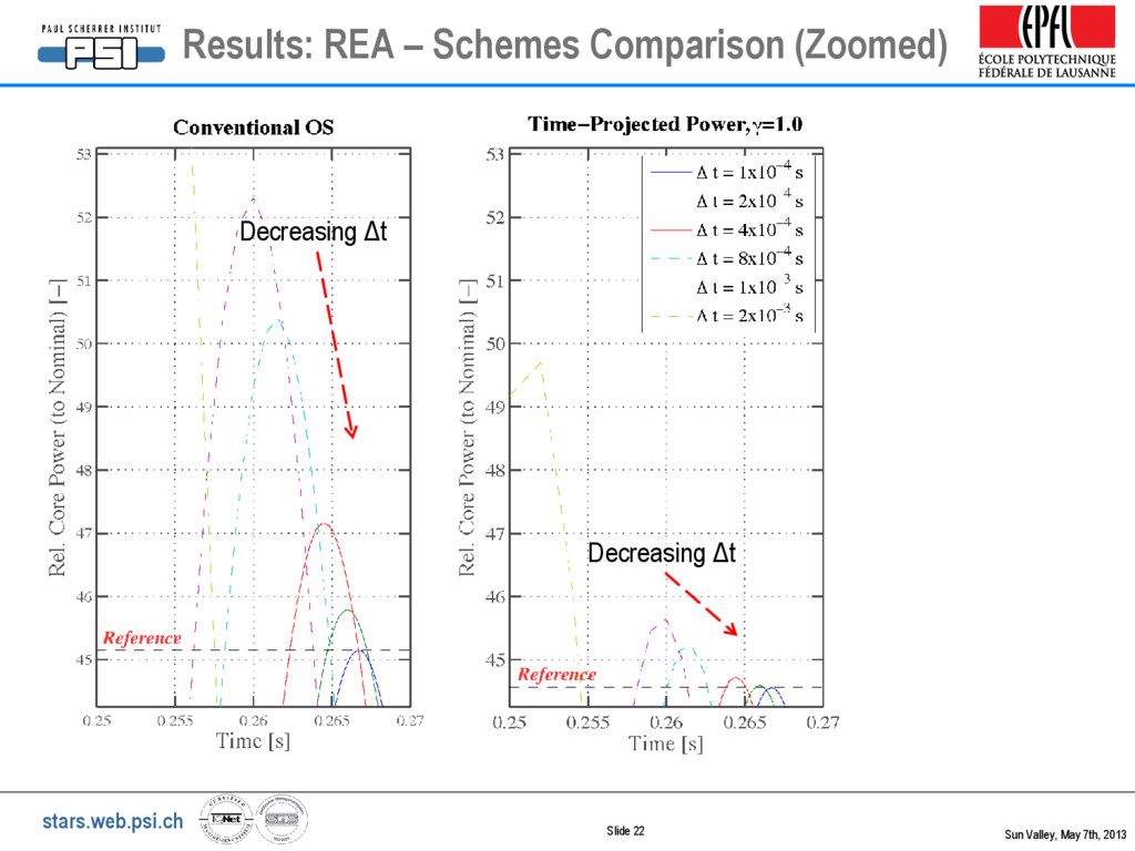 stars.web.psi.ch Slide 22 Results: REA – Scheme...
