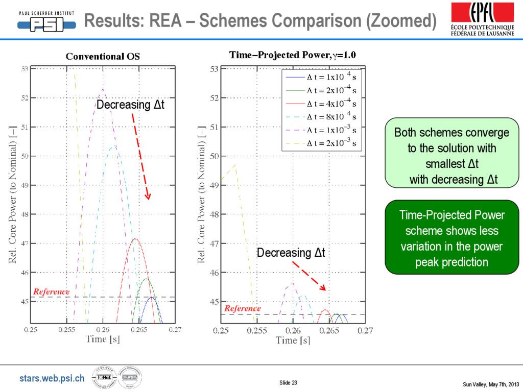 stars.web.psi.ch Slide 23 Results: REA – Scheme...