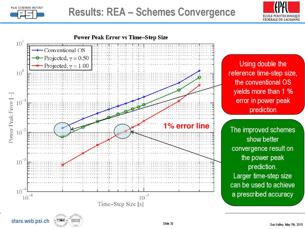 stars.web.psi.ch Slide 25 Results: REA – Scheme...