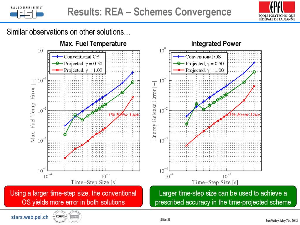 stars.web.psi.ch Max. Fuel Temperature Integrat...