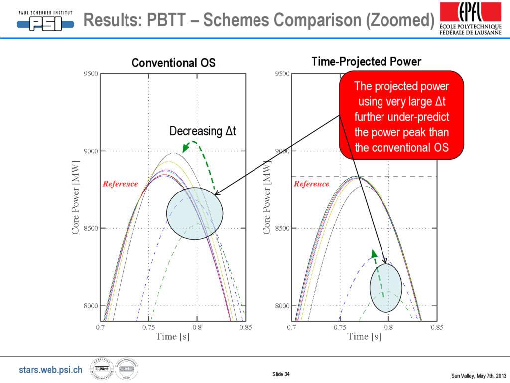 stars.web.psi.ch Decreasing Δt Conventional OS ...