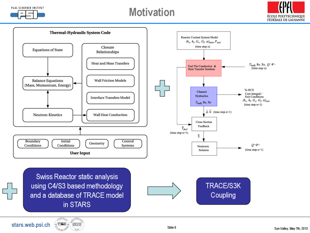 stars.web.psi.ch TRACE/S3K Coupling Swiss React...