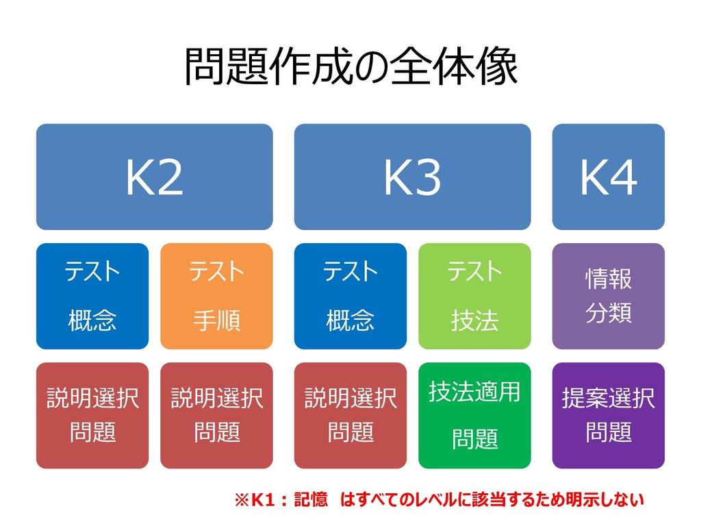 問題作成の全体像 K2 テスト 概念 説明選択 問題 テスト ⼿順 説明選択 問題 K3 テス...