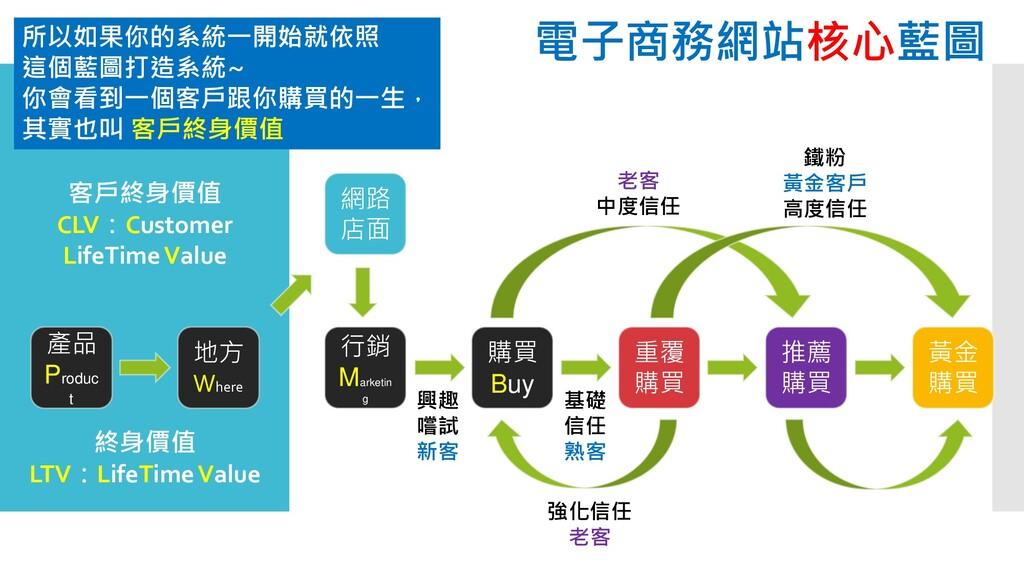 網路 店面 產品 Produc t 購買 Buy 重覆 購買 行銷 Marketin g 地方...