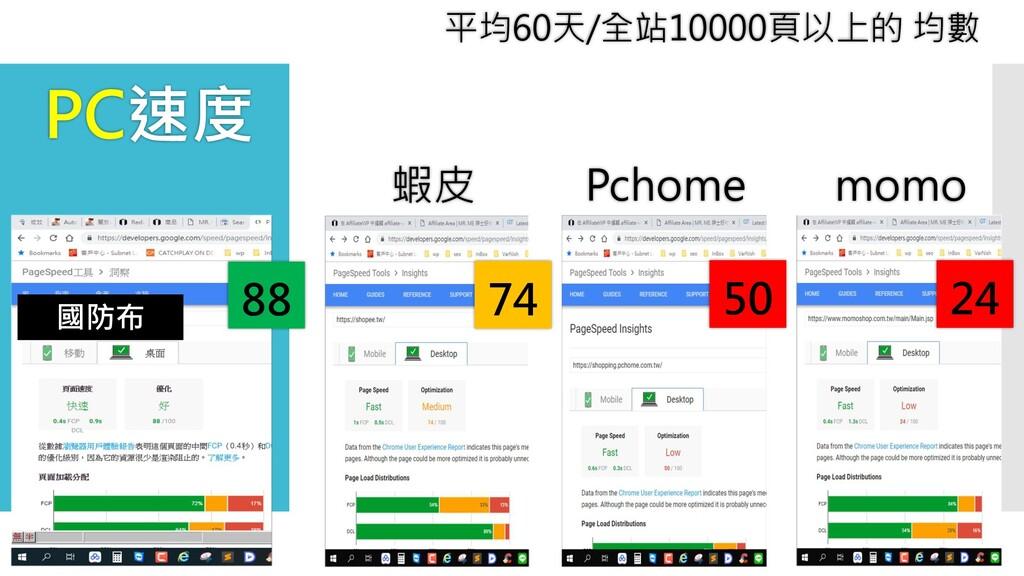 蝦皮 Pchome momo 24 74 50 平均60天/全站10000頁以上的 均數 PC...