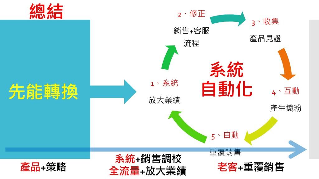 總結 先能轉換 3、收集 產品見證 4、互動 產生鐵粉 5、自動 重覆銷售 1、系統 放大業績...