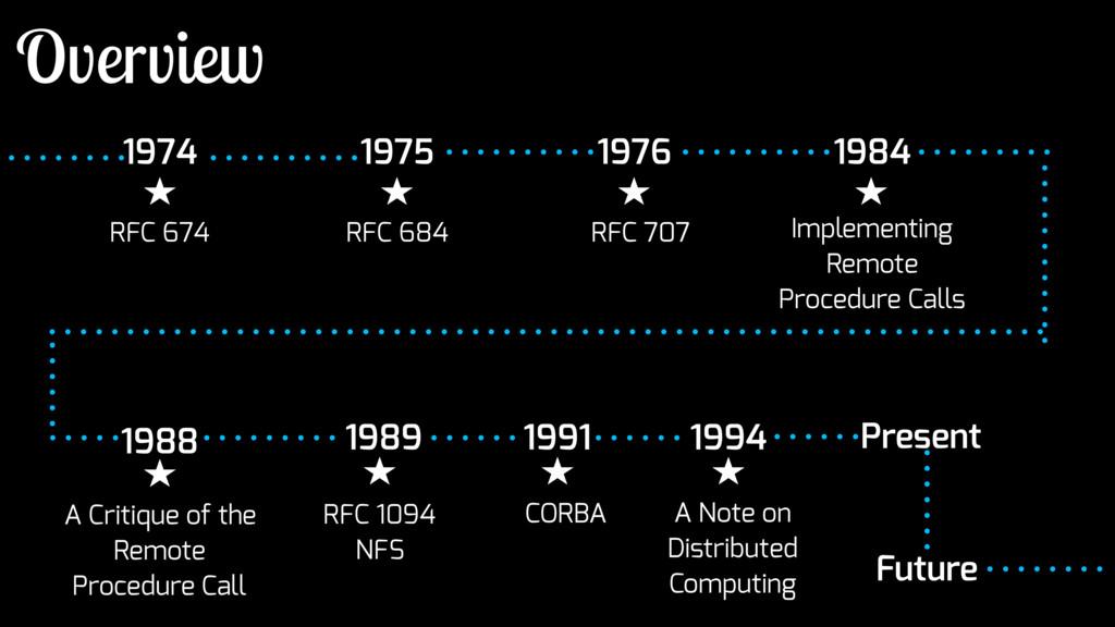 1974 1975 1976 Present Future RFC 674 RFC 684 R...