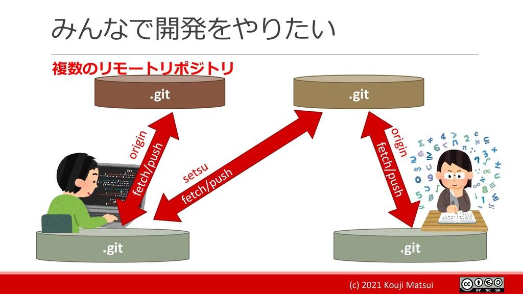 (c) 2021 Kouji Matsui みんなで開発をやりたい 複数のリモートリポジトリ ...